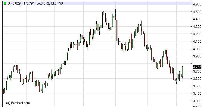 Natural Gas Forecast February 2, 2012, Technical Analysis