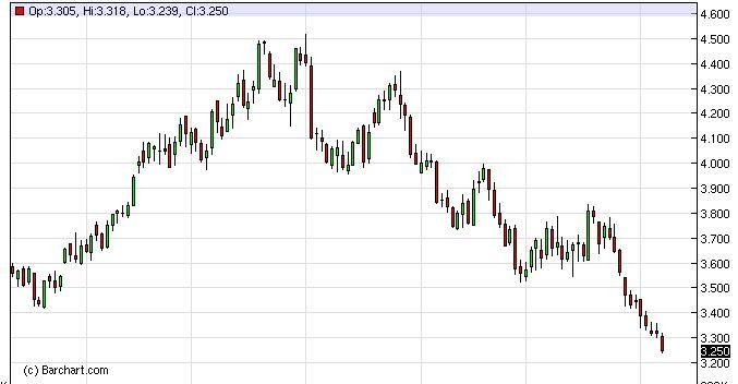 Natural Gas Forecast February 3, 2012, Technical Analysis