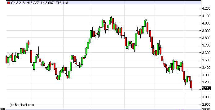 Natural Gas Forecast February 13, 2012, Technical Analysis
