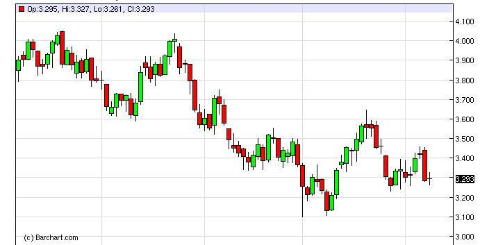 Natural Gas Forecast February 14, 2012, Technical Analysis