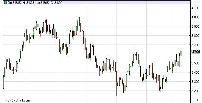 Natural Gas Forecast February 15, 2012, Technical Analysis