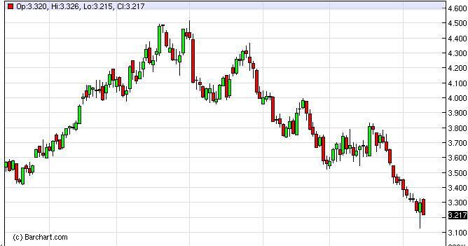 Natural Gas Forecast February 20, 2012, Technical Analysis