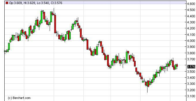 Natural Gas Forecast February 22, 2012, Technical Analysis