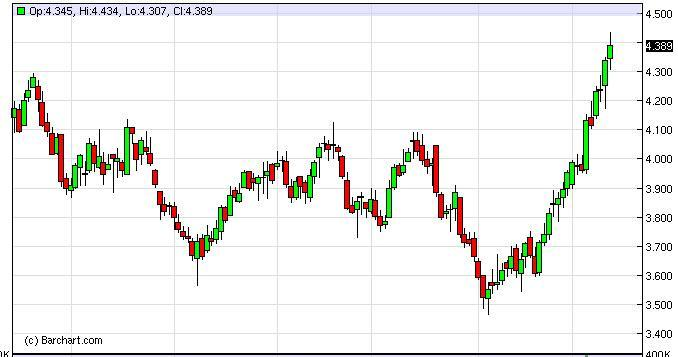 Natural Gas Forecast February 23, 2012, Technical Analysis