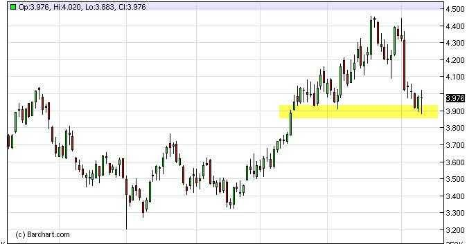 Natural Gas Forecast Nov. 25th, 2011, Technical Analysis