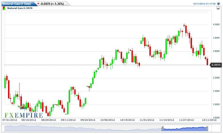 Natural Gas Forecast February 27, 2012, Technical Analysis