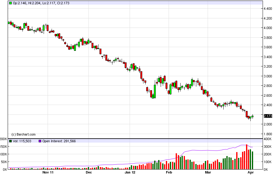 Natural Gas Forecast April 4, 2012, Technical Analysis