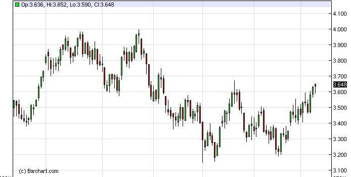 Natural Gas Forecast February 29, 2012, Technical Analysis