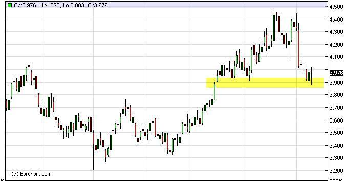 Natural Gas Forecast March 1, 2012, Technical Analysis