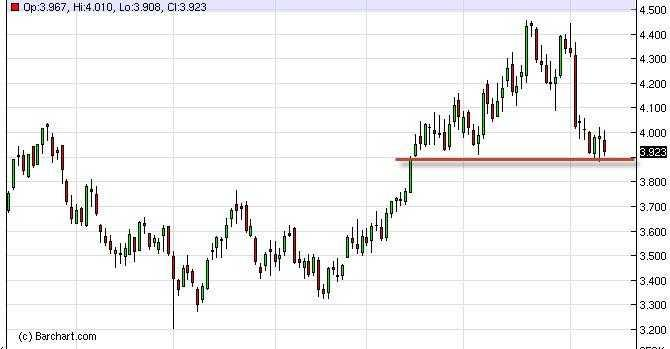 Natural Gas Forecast Nov. 28th, 2011, Technical Analysis