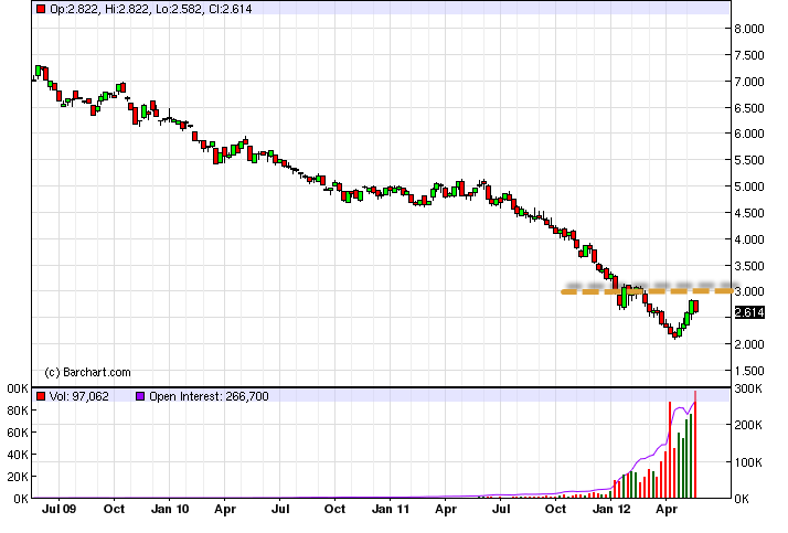 Natural Gas Technical Analysis for the Week of September 12, 2011