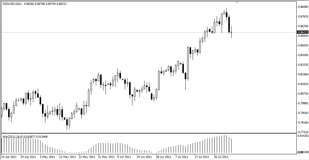 NZD/USD Technical Analysis August 4, 2011