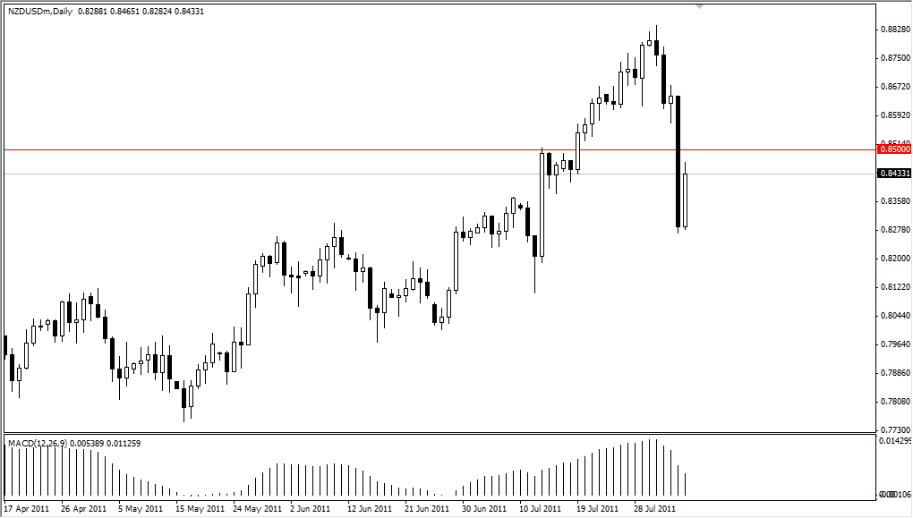 NZD/USD Technical Analysis August 8, 2011