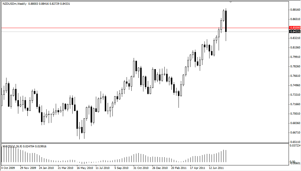 NZD/USD Technical Analysis for the Week of August 8, 2011
