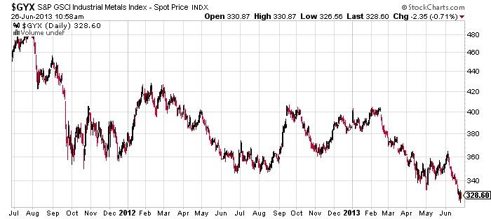 Don't Ignore the Indicators of the Impending Economic Slowdown