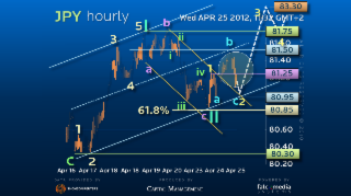 Elliott Wave Strategy USDJPY – Set for liftoff?