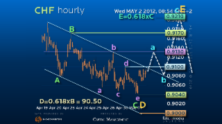 Elliott Wave Strategy USDCHF