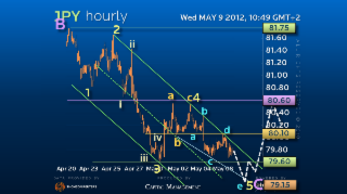 Elliott Wave Strategy USDJPY – Marginal new lows before reversing?
