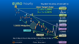 Hourly Elliott Wave Strategy EURUSD – Patiently Awaiting Reversal Triggers