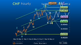 Elliott Wave Strategy USDCHF – Still has potential to rally!