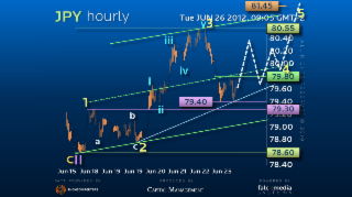 Elliott Wave Strategy USDJPY – Still a Chance to Rally!