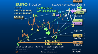 Elliott Wave Strategy EURUSD – Where is the Next 300 Pips?