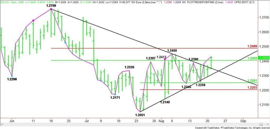 September Euro Breaks Through Resistance
