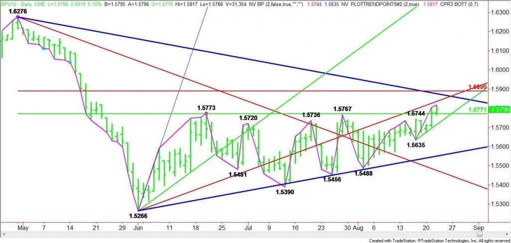 September British Pound Enters Retracement Zone
