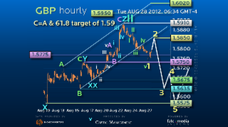 Hourly Elliott Wave Strategy GBPUSD – Tracking Progress of Nasty Trade II