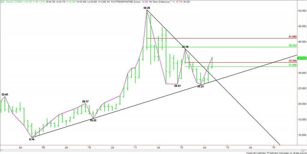 Monthly Nearby Silver Nearing Breakout Level