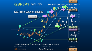Elliott Wave Strategy GBPJPY – The Dream Trade Continues!