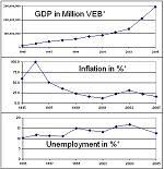 Economic Indicators and Spread Betting