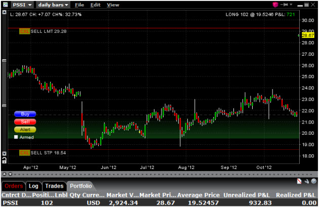 Support and resistance levels in PSSI monthly stock chart