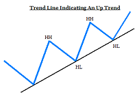 Day Trading Stocks with Technical Analysis Rules: Trend lines