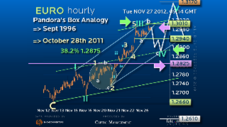 Elliott Wave Strategy EURUSD – Confluence of Two Views = Higher Probability Trade