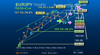 Elliott Wave Strategy EURJPY – Bullish and Long but for How Long?!