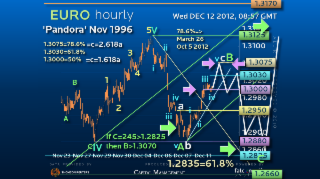 Elliott Wave Strategy EURUSD – Switching from High Probability to High Return/Risk