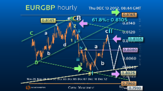 Elliott Wave Strategy EURGBP – The Next Move should be more than 100 pips!