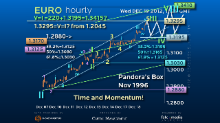 Elliott Wave Strategy EURUSD – Momentum Remains Key!