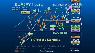Elliott Wave Strategy EURJPY – An Aggressive Blow Out!