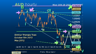 Elliott Wave Strategy AUDUSD – Do We Need a More Comfortable Chair?