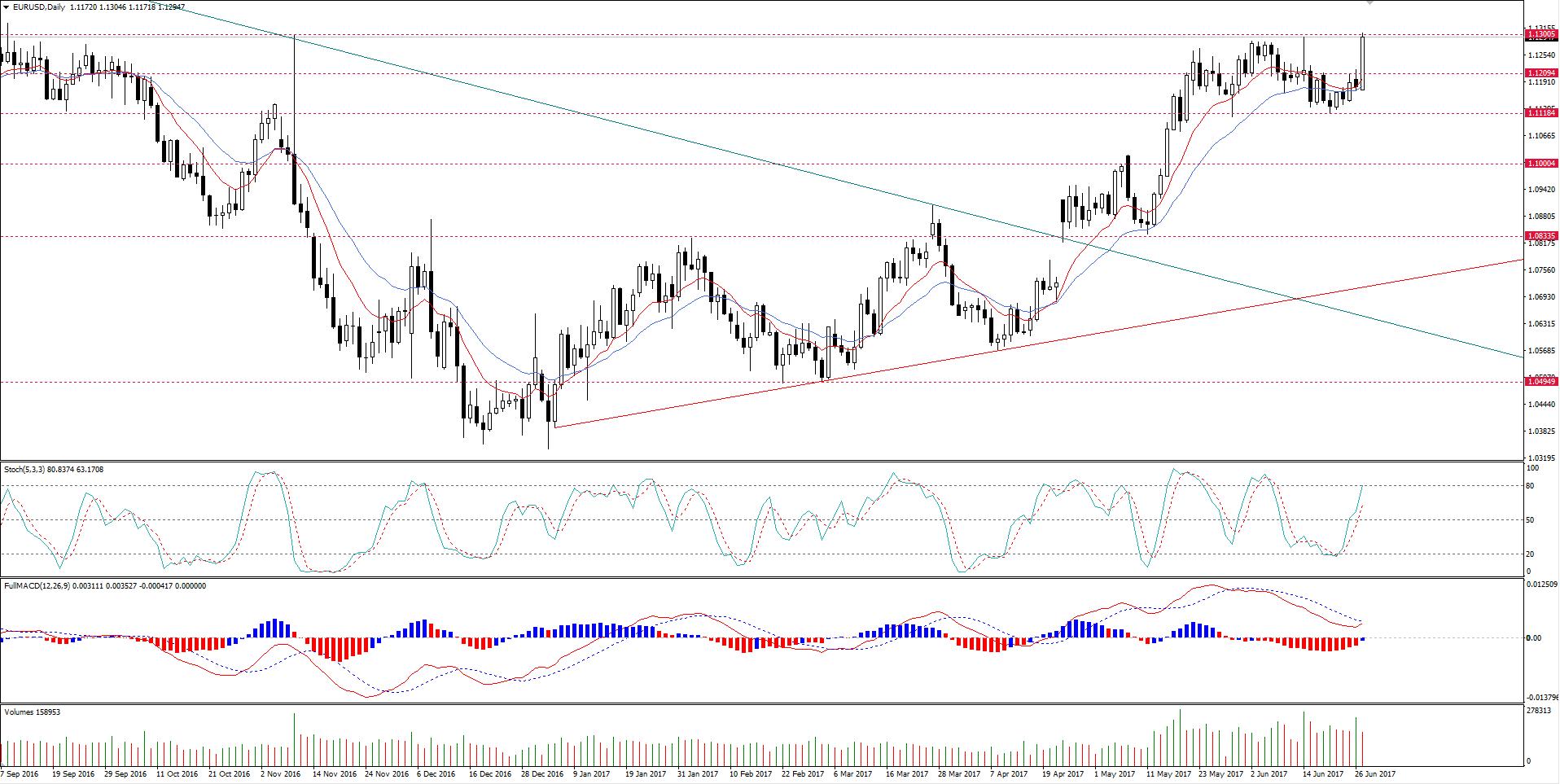 Draghi Impulsiona EUR/USD