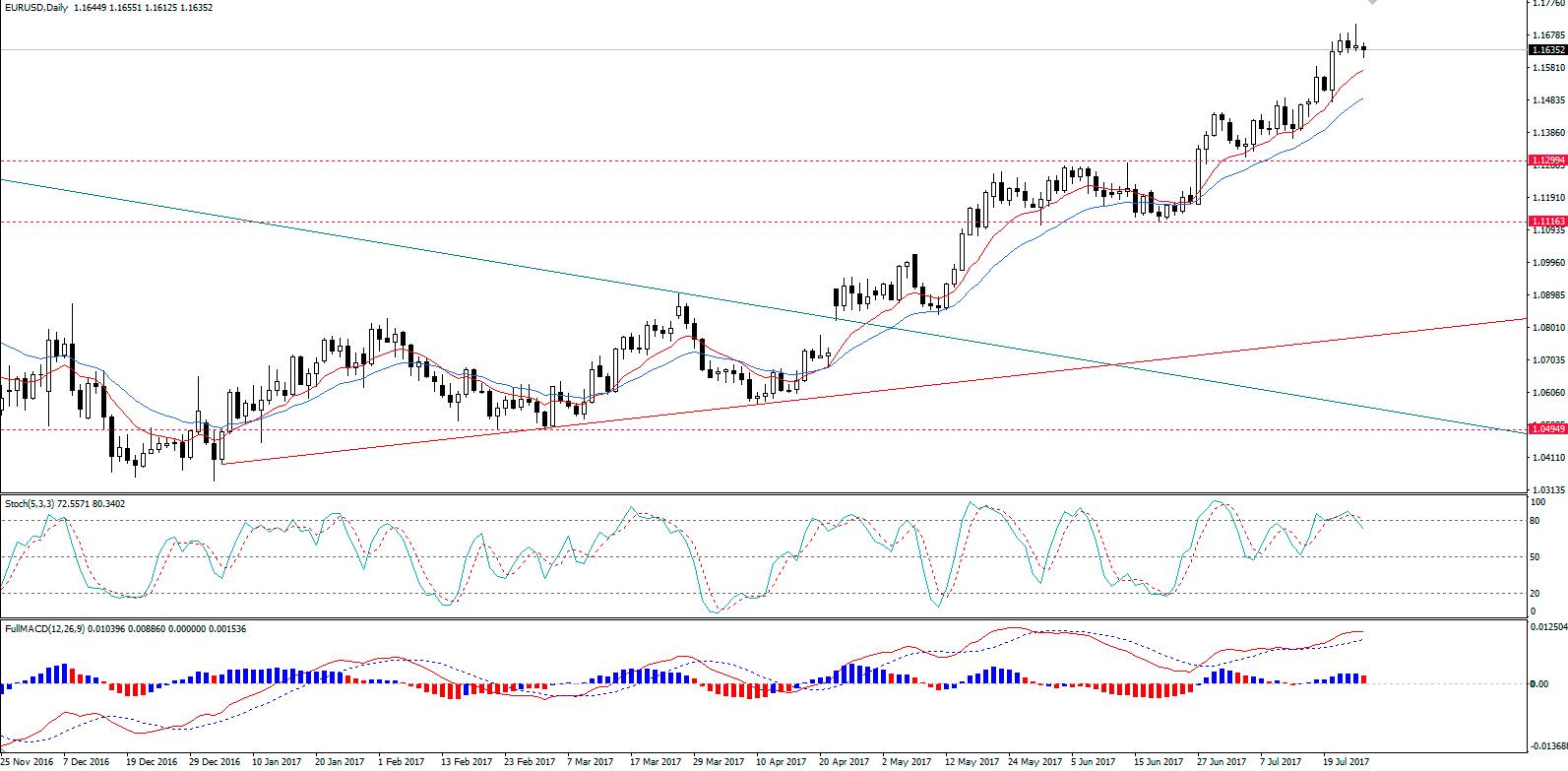 EUR/USD Continua Posicionado para Alta