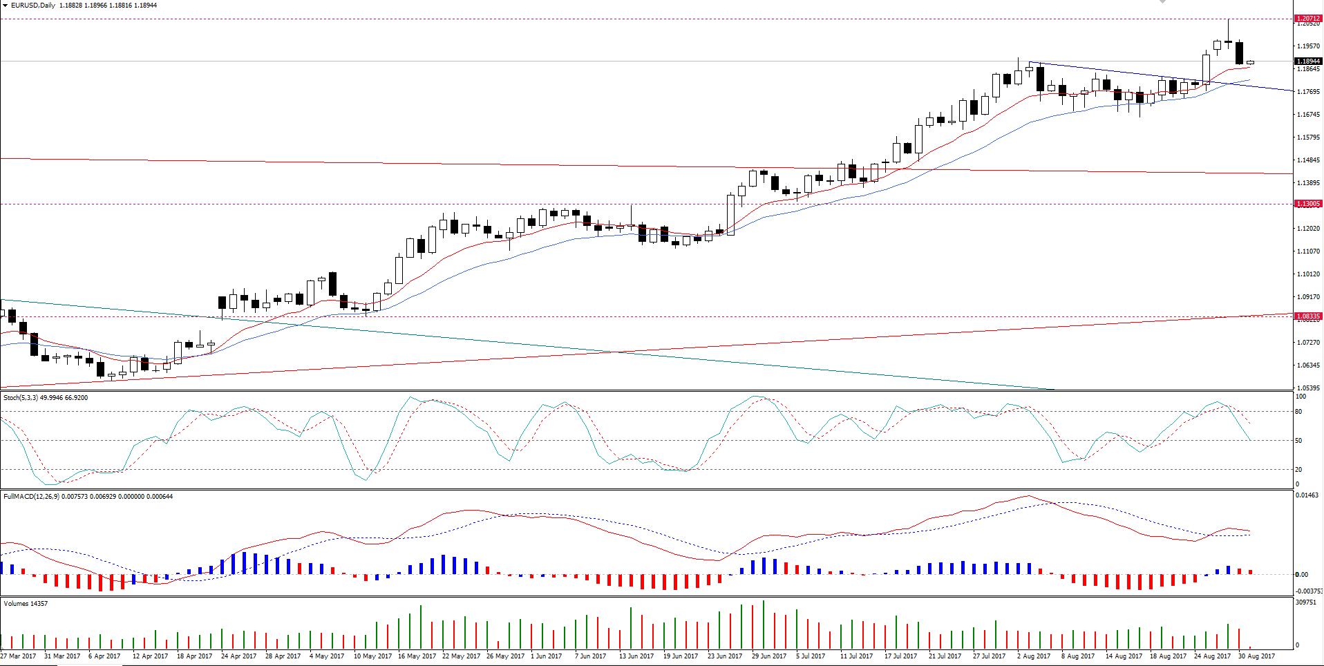 EUR/USD em Espera pelo NFP