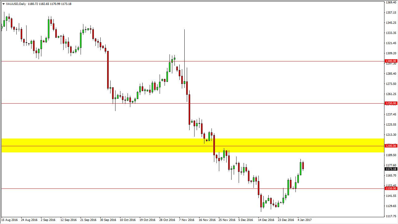 التحليل الفني لأسعار الذهب  ، توقعات 9 يناير 2017