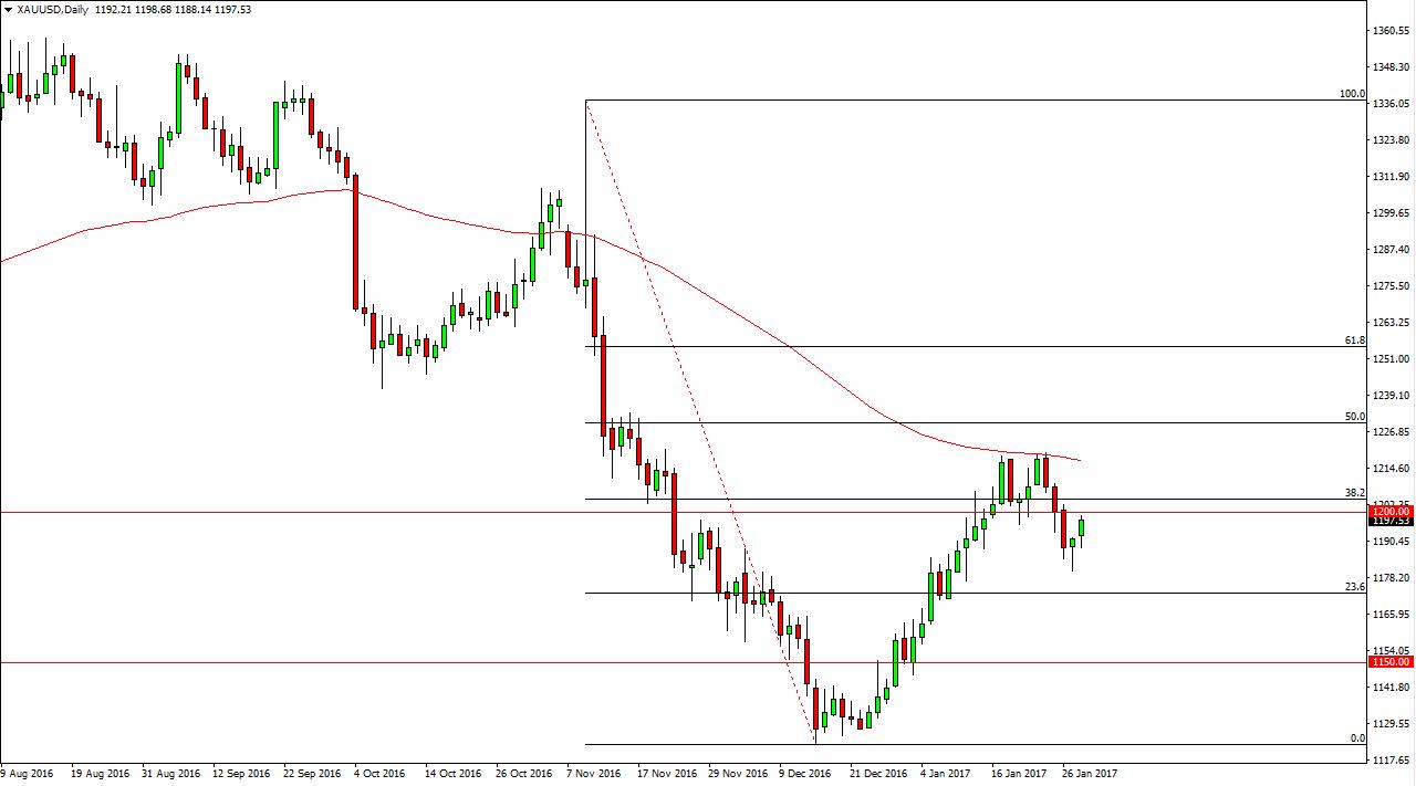 التحليل الفني لأسعار الذهب  ، توقعات 31 يناير 2017