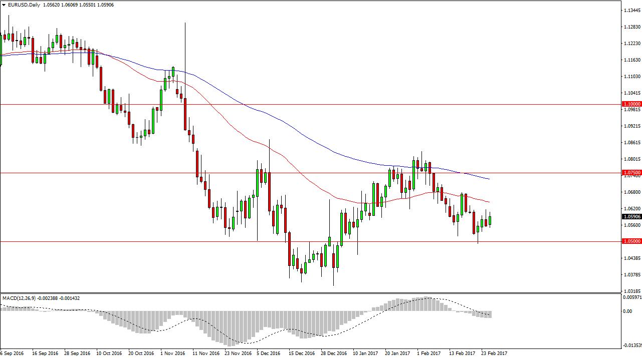 التحليل الفني لزوج اليورو / الدولار الأمريكي  ، توقعات 28 فبراير 2017