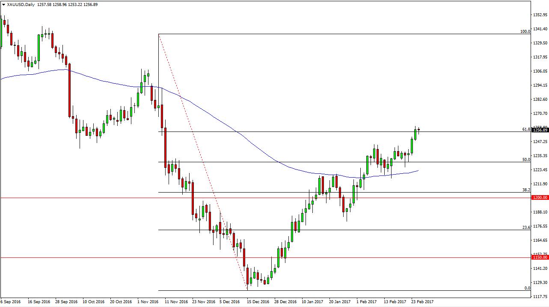 التحليل الفني لأسعار الذهب  ، توقعات 28 فبراير 2017