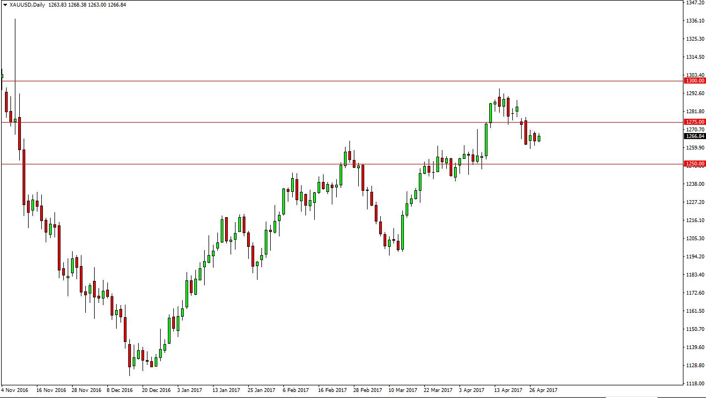 التحليل الفني لأسعار الذهب  ، توقعات 1 مايو 2017