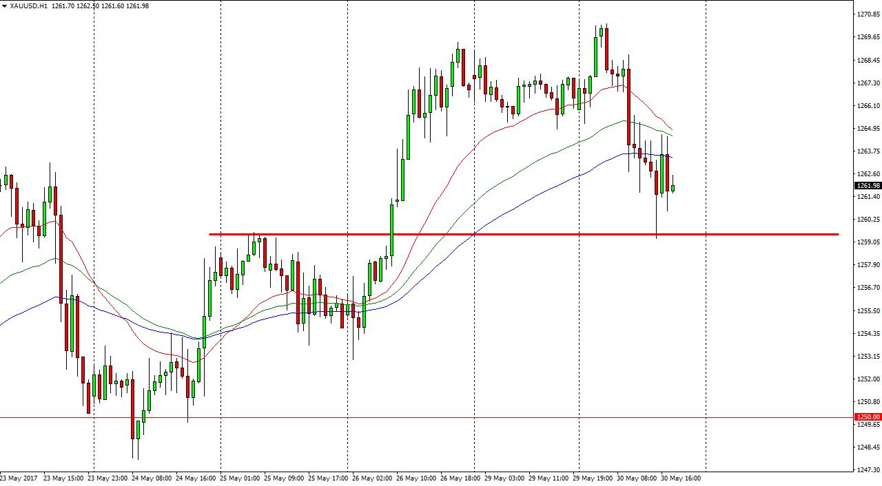 التحليل الفني لأسعار الذهب ، توقعات 31 مايو 2017